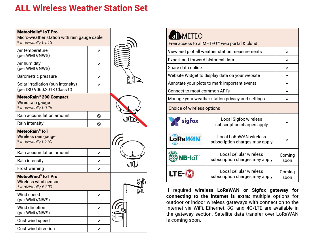Barani Design - All Wireless Weather Station Set