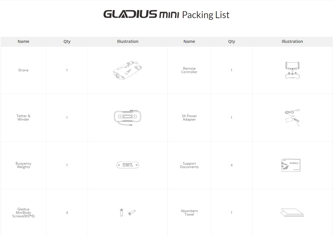Gladius Mini Packing List 1