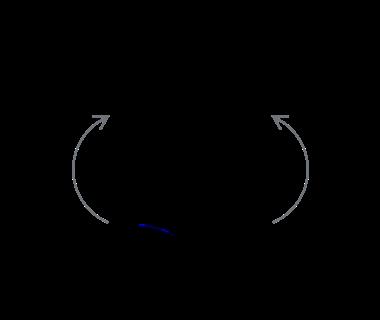 Στροφή Δεξιά - Αριστερά